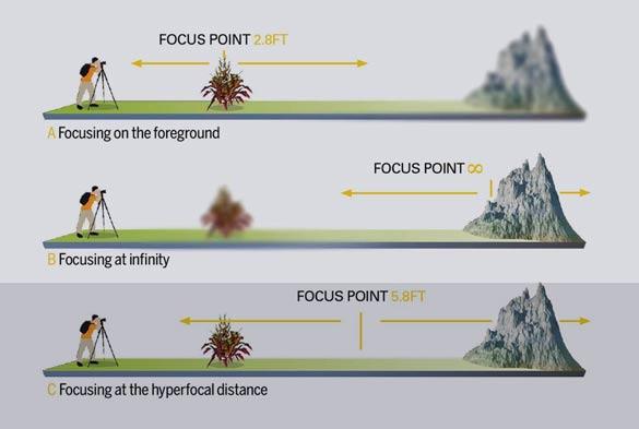 Hyperfocal Distance - فاصله فراکانونی