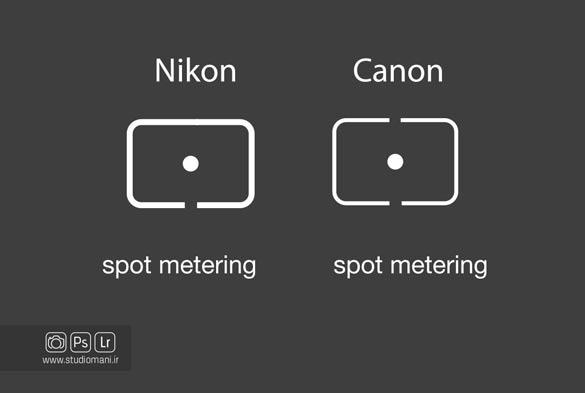 Spot metering - نورسنجی نقطه ای